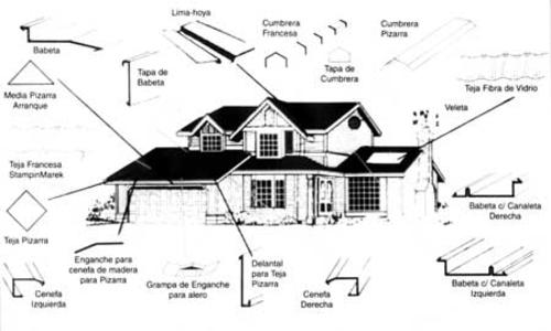 Stamping marek for Terminaciones de techos interiores